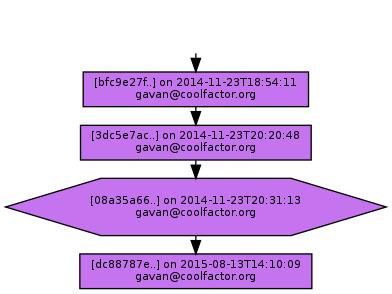 Ancestry of 08a35a6680cdf8985cfb16fa6779ee6db7202a9c