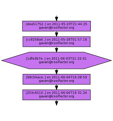 Ancestry of 1dfe3b7eee76f3c8aea3b33932857682ee17701c