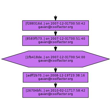 Ancestry of 1fb418de708909ffb7935500c5a31bba681e96b8