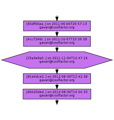 Ancestry of 23a3e9a50b4034343e3bd217d2c225dcaec064dd