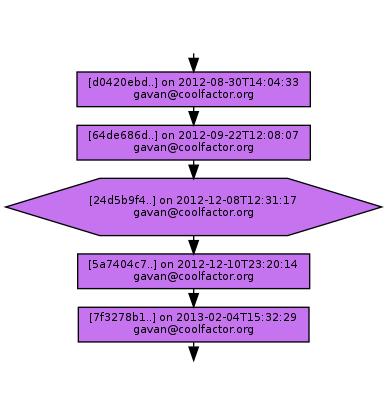 Ancestry of 24d5b9f4dff9135787b198fe1127d9c1e3326b9c