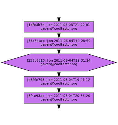 Ancestry of 253c65100e2208e0b8c93178896f5aab89e4ec0b