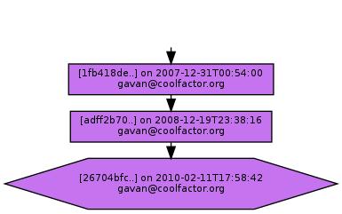 Ancestry of 26704bfc7dde9382e68dbefa013c51b37b934b1d