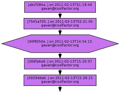 Ancestry of 34f8050e1dacbf46115264d7077d7a0098397e5f