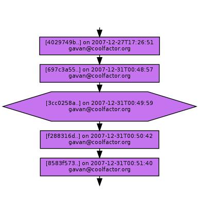 Ancestry of 3cc0258af9c25807094334222497a30ef5a4e426