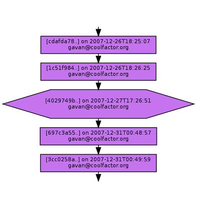 Ancestry of 4029749b9ead646e788e96bfd20e494a8bf99f61