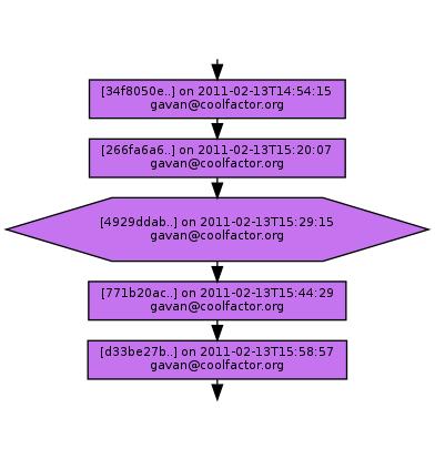 Ancestry of 4929ddab8788ddb16c617817cb8f6ec7d517c8a2