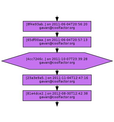 Ancestry of 4cc7246c1b6c809c9dc15997798f6deed15b3631
