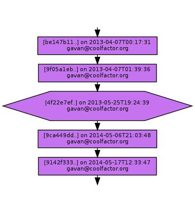 Ancestry of 4f22e7ef7d3064e3b51a5b868a4722f3f13c747b