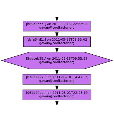 Ancestry of 5ddceb38e22c73a2d7c630837716676d5ff14a38