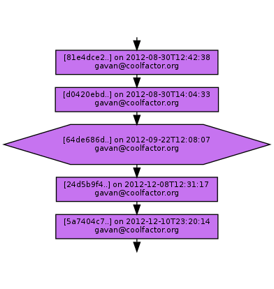 Ancestry of 64de686d701acb9539dc52fe0bff299405612ab0