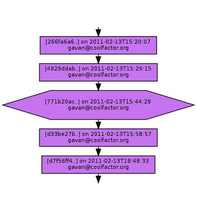Ancestry of 771b20ac286c748631d1068358c7c9f2893d081d
