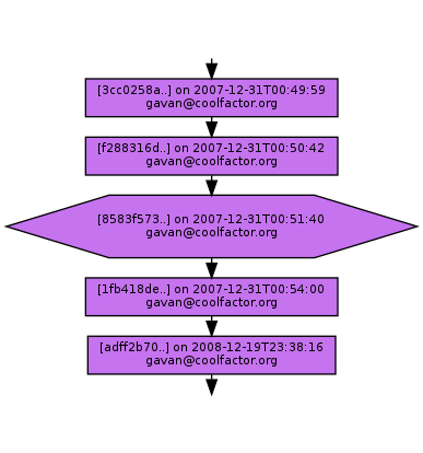 Ancestry of 8583f573519b60d2a4dfb35aa4ec8079f05b88c1
