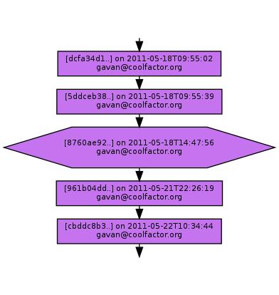 Ancestry of 8760ae9232295422550b79f09e55122390704b3c