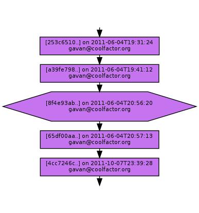 Ancestry of 8f4e93ab4d89edfdbd524b06b83511c6867a9150