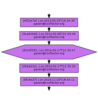 Ancestry of 9142f3330490a5aa00c1686475633b620c2ef5e7