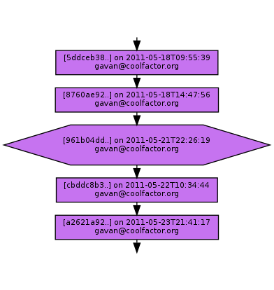 Ancestry of 961b04ddb07ba2b5dd6bccfa66a03e442e40d8f0