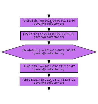 Ancestry of 9ca449dd7941ad52e33bdcb5c28b2ba35d54219a