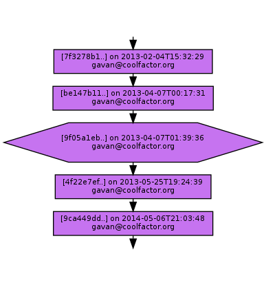 Ancestry of 9f05a1eb606ea1c0421aa4a0b25b83b4fe4a20c8