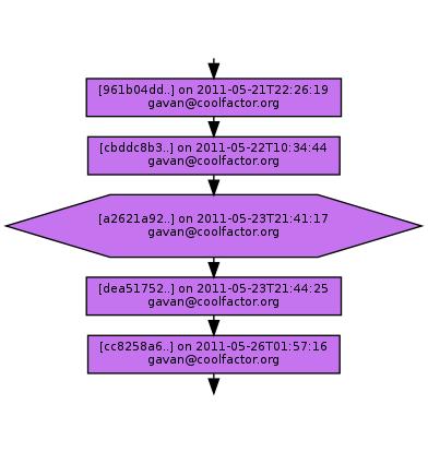 Ancestry of a2621a92a8c03a907239e78df69f38370d023a70