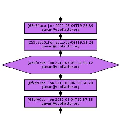 Ancestry of a39fe7980c8f14b70401f4c97f3e10232dce016a