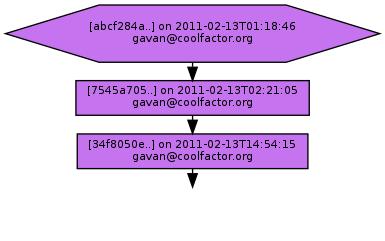 Ancestry of abcf284afd29d344048f9b85810ae6c45a749373