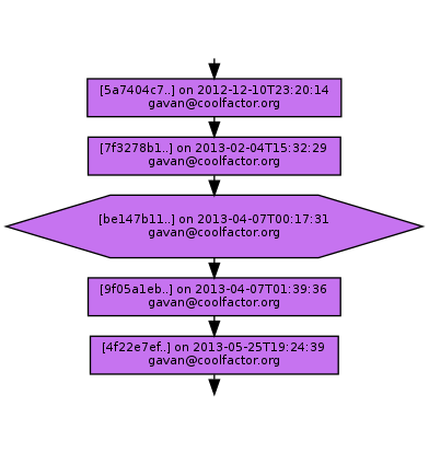 Ancestry of be147b11caac304fda1579ac71017eecc3bb79e0