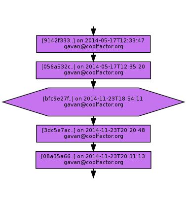 Ancestry of bfc9e27f5c40da31ae4269394aaf0545e5856a70