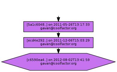 Ancestry of c6590ea4049a7dbadef44db501af16db26b1732c