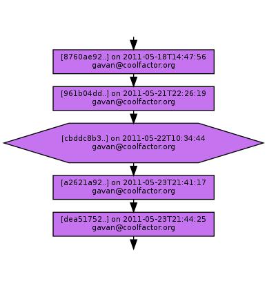 Ancestry of cbddc8b347cfe68cf634efaf314c99652ed27527