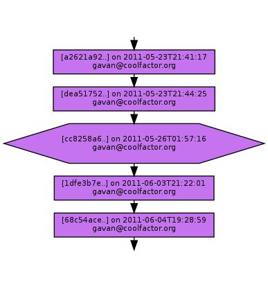 Ancestry of cc8258a6c3643514892e84cf24fed008bc6f9660