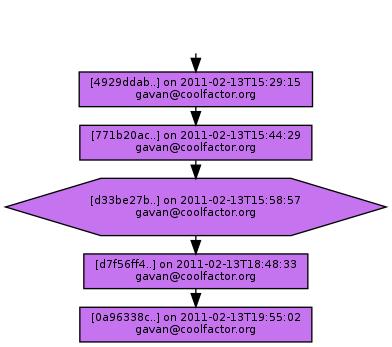 Ancestry of d33be27b5ce4bc2db8cffc69bb79ff0c27767996