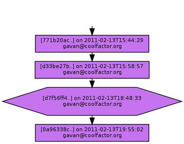 Ancestry of d7f56ff4d45c3b7b9afeafe4288a9b4d65c37101