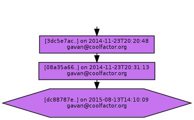 Ancestry of dc88787ecd1d574feba045763baed2a7651ff33d