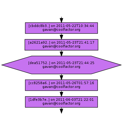 Ancestry of dea51752ff3061ddca80de6685b04dac53ac77e1
