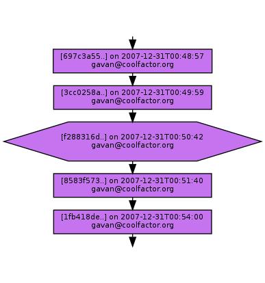 Ancestry of f288316da9714d1e11a3979cf3854e3cd99b5cb4